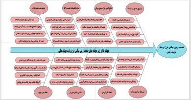 نظام مسایل اقتصادی ج.ا.ایران (منطبق بر بیانیه گام دوم انقلاب)